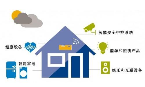 中国成为智能家居市场的主战场,跑马圈地竞争激烈