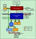 PCI总线中定义了四种复位名称