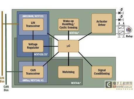 SoC解决方案:专门为车辆系统中的先进控制和接口...