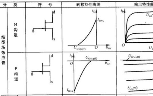 MOS管的工作原理是什么?MOS管与结型场效应管有什么区别?