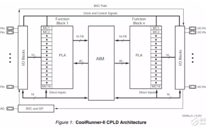 如何区分FPGA与CPLD?本文告诉你答案!