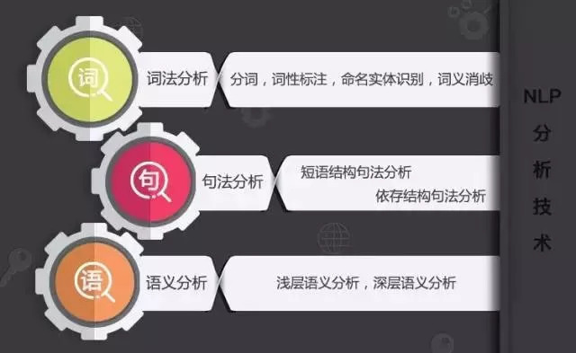 智能语音语义在产业化方面有哪些应用