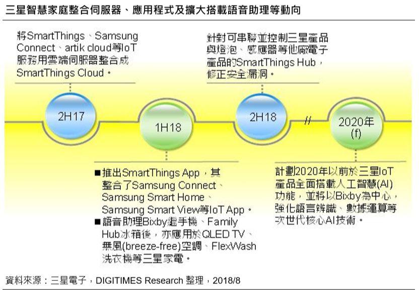 三星智能家庭将提升Bixby性能,以便于提供更个人化服务