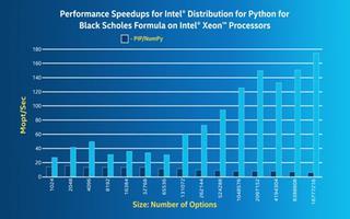 英特尔Python的分发:亮点和概述