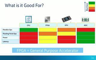 FPGA軟件的發展趨勢