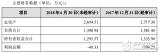 国星光电宣布出售全资子公司100%股权
