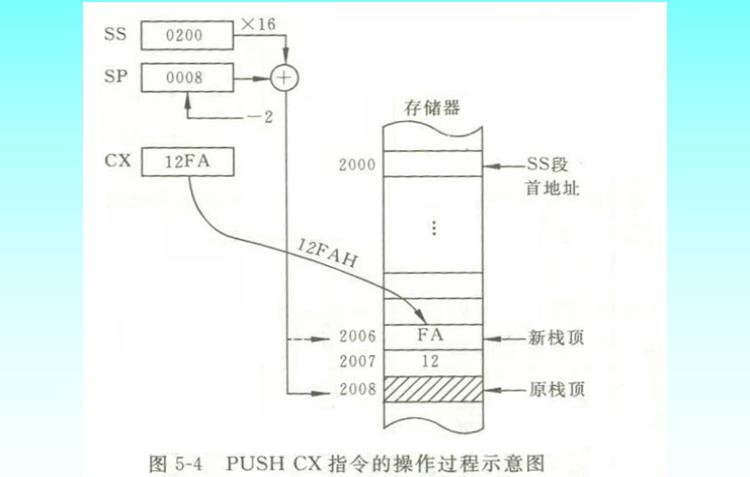 80X86指令系统-传送指令讲解的详细资料课件免费下载