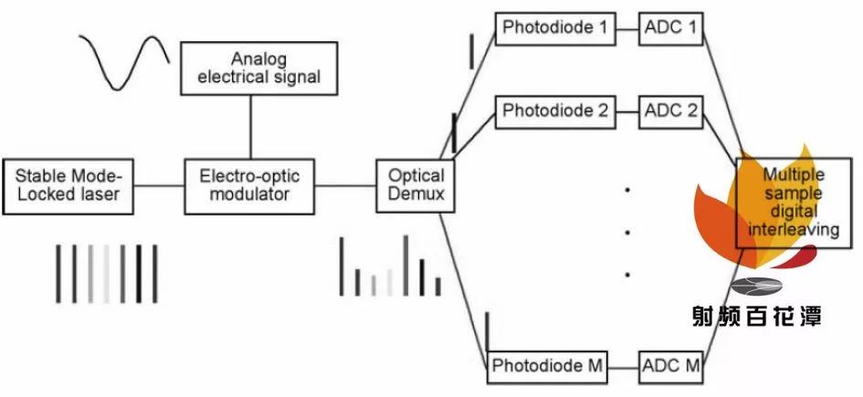 微波光子新体制雷达的研究与发展和应用前景