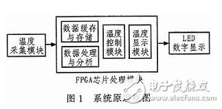 以FPGA作为硬件核心部分的自动温度采集控制系统...