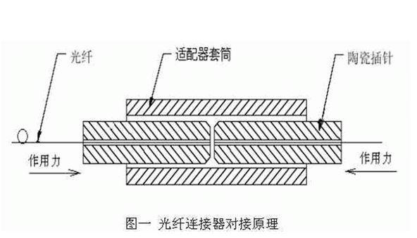 关于光纤连接器的工作原理全面解析