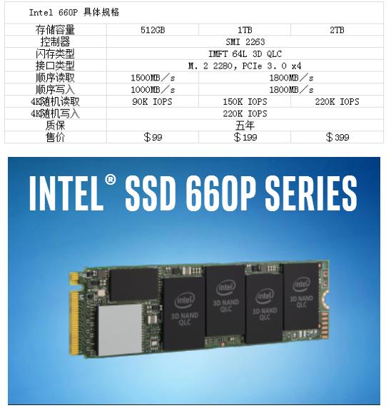 低成本大容量的QLC SSD的性能和寿命被人质疑