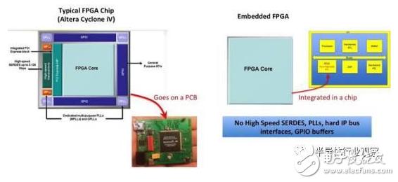 嵌入式FPGA能隨時更改RTL的靈活性,將改變芯...