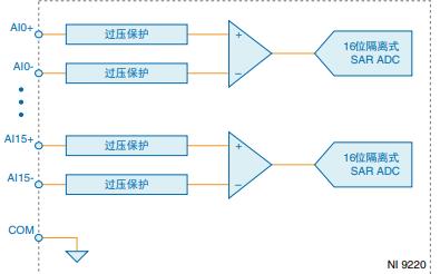 NI9220模拟输入模块的详细数据和使用手册免费下载