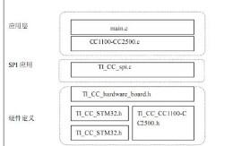 stm32+cc1101无线接收数据不稳定? 浅...