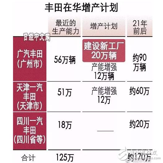 丰田将扩建中国工厂,目标是在2020年左右将中国工厂年产量翻一番