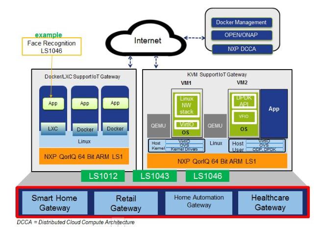 大联大品佳集团力推基于NXP EdgeScale边缘运算智能网关新方案