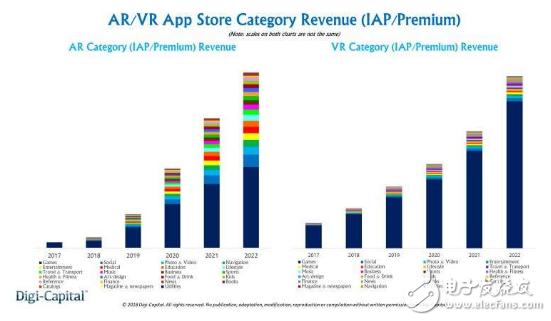 VR发展速度虽然快,但移动AR将会在未来占据主导...