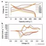 導致富鋰材料的電壓平臺呈現衰降的原因