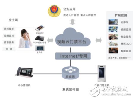 云感物联人脸识别系统联动公安网络,升级成为更为完...