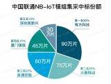 中國聯通公布300萬片NB-IoT模組集采中標份...