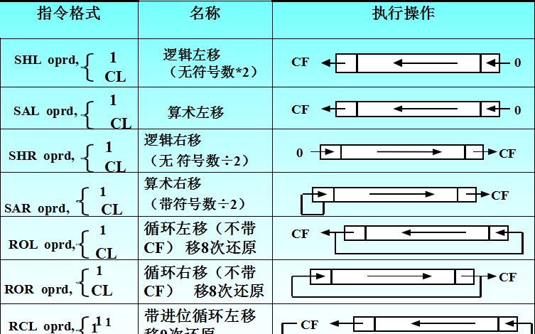 80X86指令系统-算术运算指令总结的详细资料概述免费下载