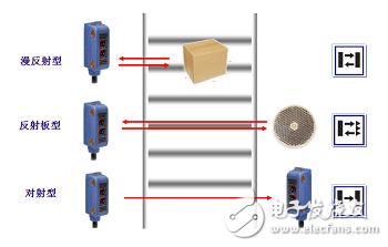 光电传感器工作原理及分类