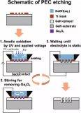 在氮化镓中利用光电化学蚀刻深层高纵横比沟槽的进展