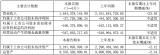 國電南發布半年度報告:智能電網產業實現營業收入8...