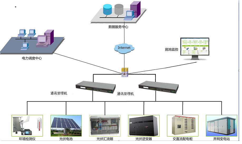 多协议接口模块在通讯管理机中的应用