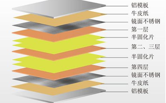 PCB多层板设计设计规范有哪些原则?如何控制EMI辐射的相关技术