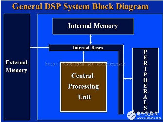 TMS320C6000芯片结构图和基本特性