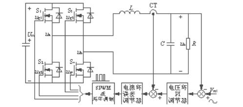 SPWM调制和滞环调制调方式原理对比 输出滤波器...