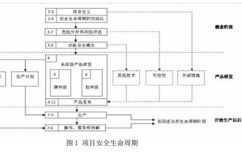 ISO26262《道路车辆功能安全》(中文版本)详细资料免费下载