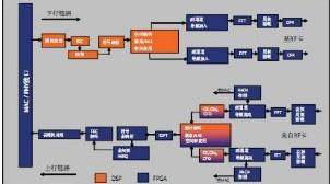 浅谈TMS320C6000系列中断设置问题