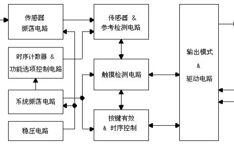 TTP223E-BA6单按键触摸检测芯片的详细中文数据手册免费下载
