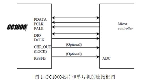 基于FSK调制芯片的CC1000编程