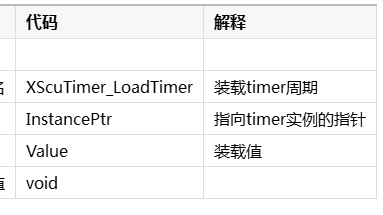 初学Xilinx SDK的开发,API函数笔记