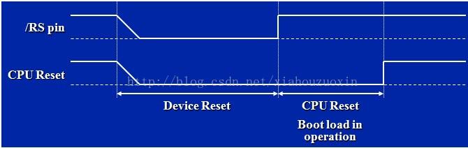 TMS320C6000 DSP芯片介绍