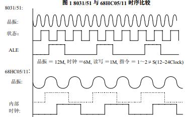 微控制器设计要注意什么?如何提高抗干扰性与电磁兼容性的要求?