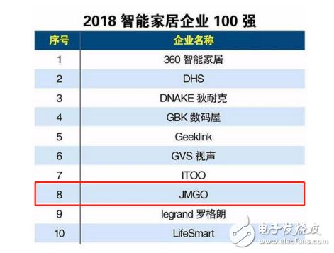 坚果成为2018智能家居企业百强榜单中上榜的激光...