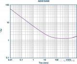 测量角速率的MEMS陀螺仪有多个误差贡献因素