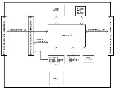 tms320c6748主要参数和原理图 tms320c6748 IO图浅析