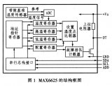 MAX6625型智能数字温度传感器工作原理及程序...