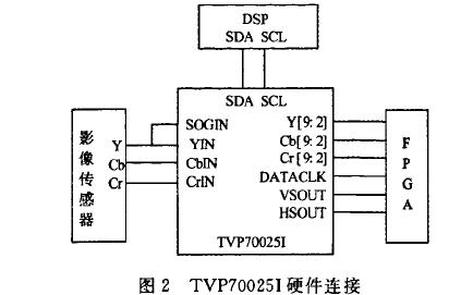 基于FPGA和DSP技术的机载高清视频图像系统是如何设计的详细资料免费下载