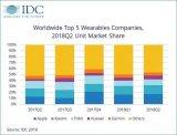 全球可穿戴设备市场在2018年第二季度继续增长,出货量达到2790万台