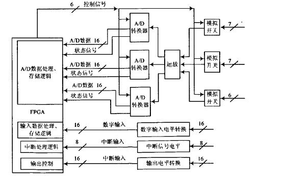 如何使用FPGA龙8国际下载一个数据采集系统的详细资料免费下载