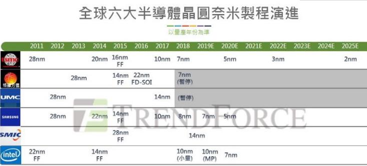 台积电7纳米产能爆满 苹果优先安排AMD和NVIDIA要等到2019年
