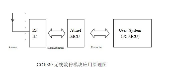 CC1020微功率无线数传模块说明 浅谈CC1020电路应用