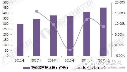 高压变频器行业增速快于整体市场发展,电力行业对高压变频器市场贡献大