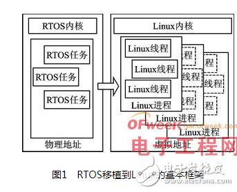 从RTOS到嵌入式Linux的应用移植步骤以及相关的关键技术分析